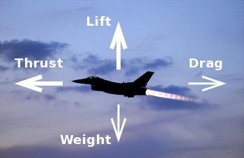 القوى المؤثرة على الطائرة